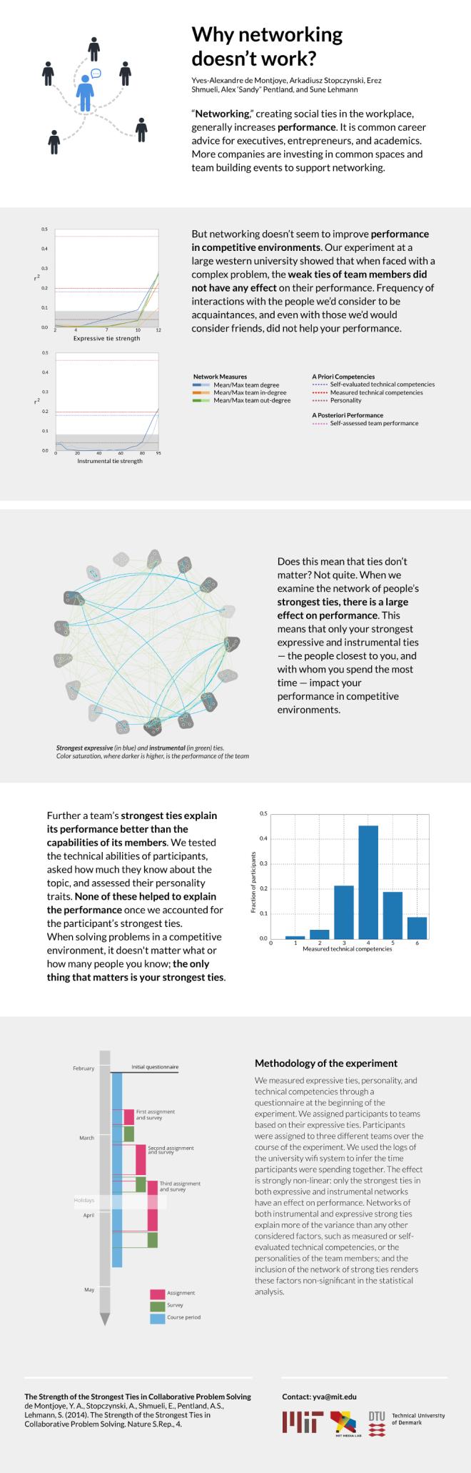 InfographicStrongestTies